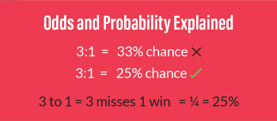 Odds and Probabilities Explained